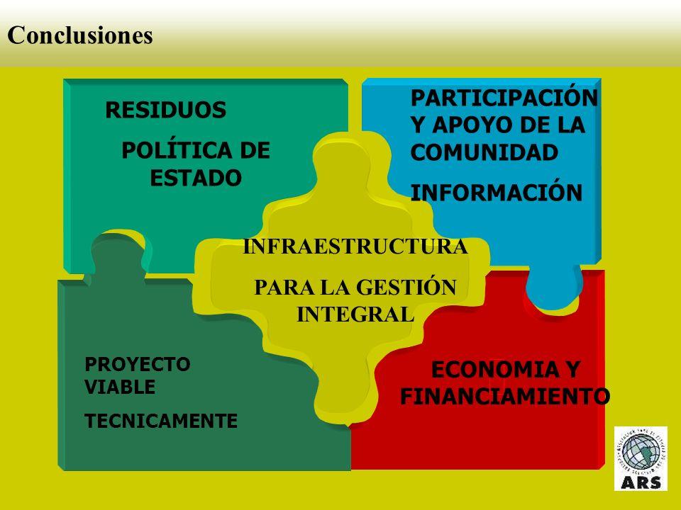 PARA LA GESTIÓN INTEGRAL ECONOMIA Y FINANCIAMIENTO