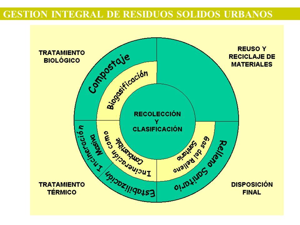 GESTION INTEGRAL DE RESIDUOS SOLIDOS URBANOS