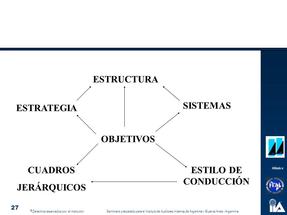 ESTRUCTURA SISTEMAS ESTRATEGIA OBJETIVOS CUADROS JERÁRQUICOS ESTILO DE CONDUCCIÓN