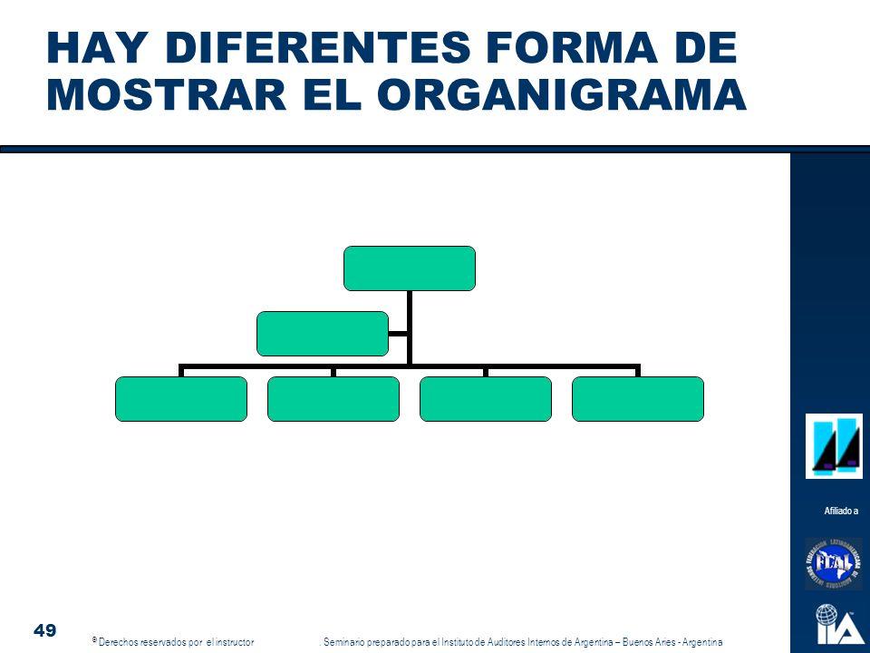 HAY DIFERENTES FORMA DE MOSTRAR EL ORGANIGRAMA