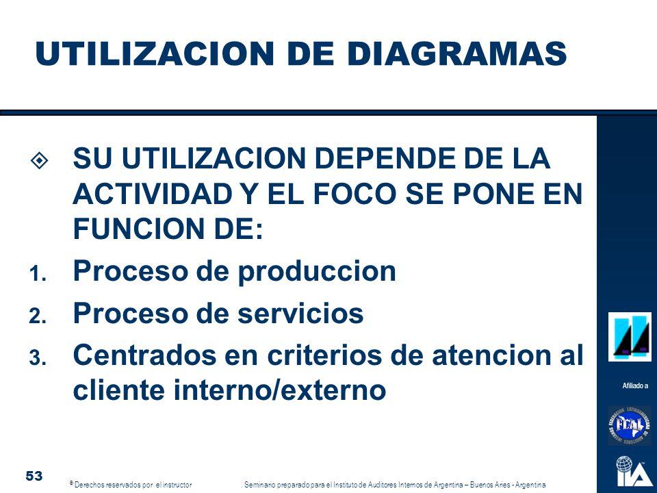 UTILIZACION DE DIAGRAMAS