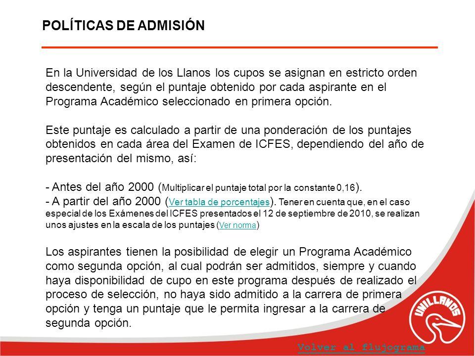 POLÍTICAS DE ADMISIÓN