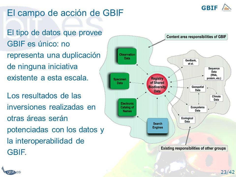 El campo de acción de GBIF