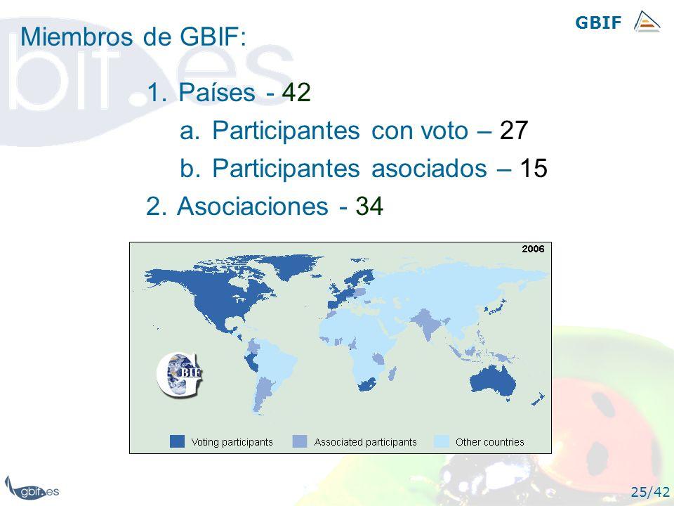 Participantes con voto – 27 Participantes asociados – 15