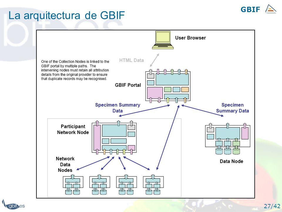 La arquitectura de GBIF