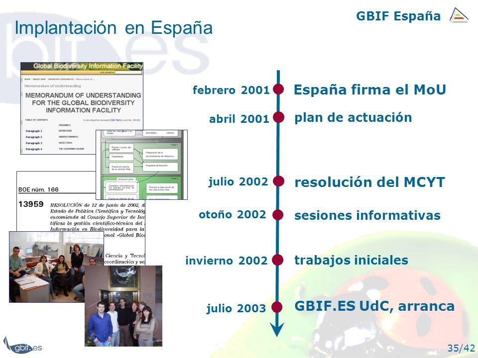 Implantación en España