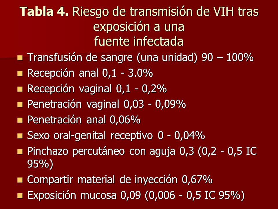 Tabla 4. Riesgo de transmisión de VIH tras exposición a una fuente infectada