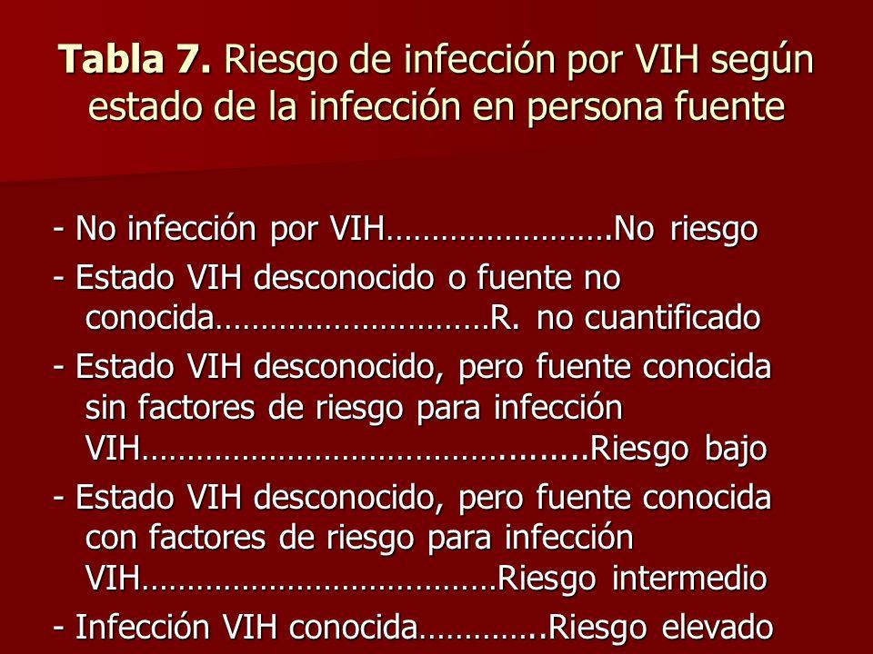 Tabla 7. Riesgo de infección por VIH según estado de la infección en persona fuente