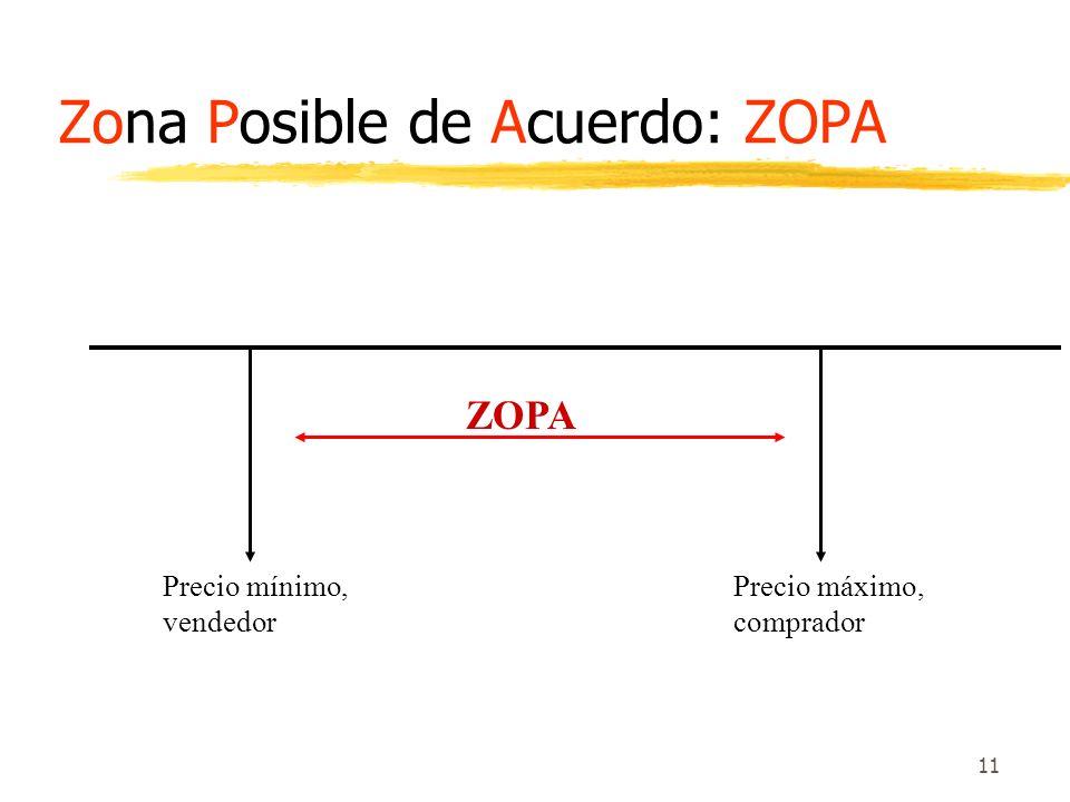 Zona Posible de Acuerdo: ZOPA