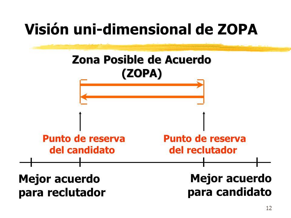 Zona Posible de Acuerdo