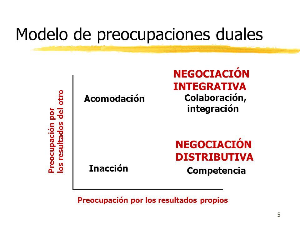 Modelo de preocupaciones duales