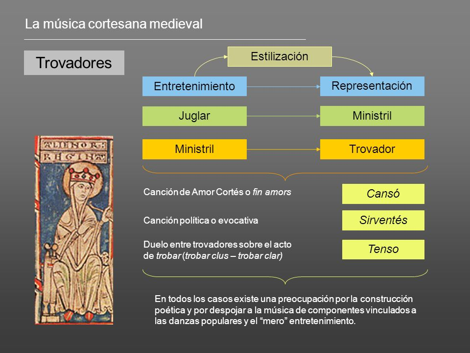 Trovadores La música cortesana medieval Estilización Entretenimiento