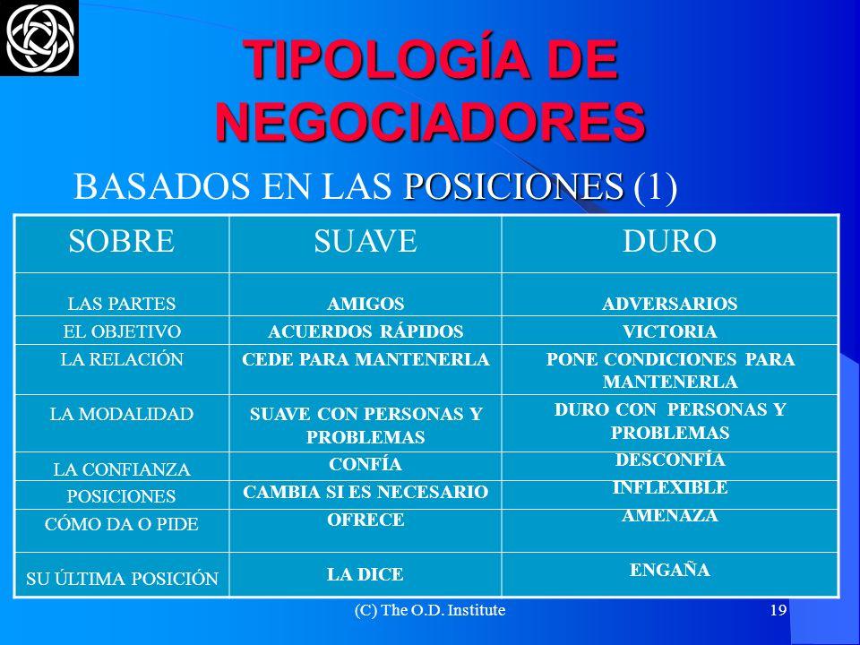 TIPOLOGÍA DE NEGOCIADORES