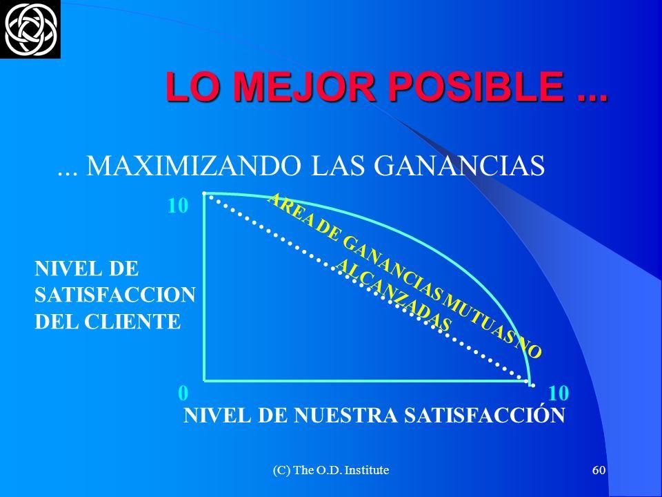 AREA DE GANANCIAS MUTUAS NO ALCANZADAS