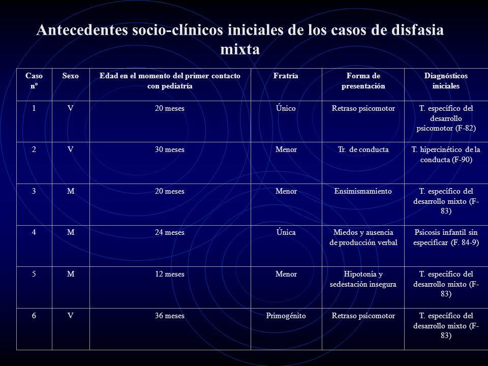 Antecedentes socio-clínicos iniciales de los casos de disfasia mixta