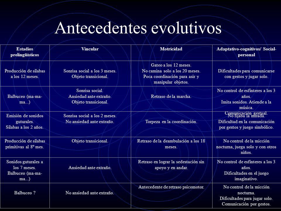 Antecedentes evolutivos