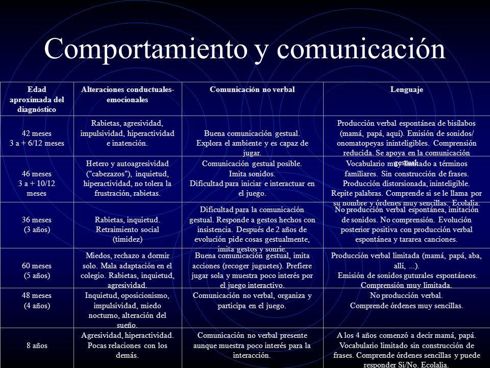 Comportamiento y comunicación