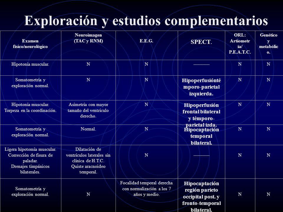 Exploración y estudios complementarios