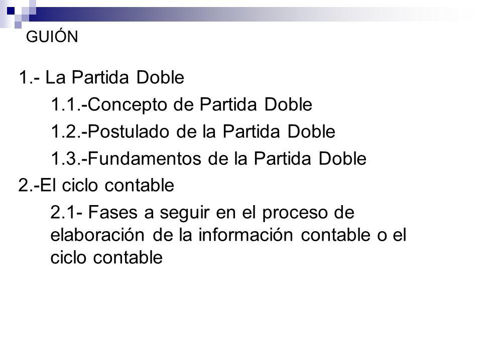 1.1.-Concepto de Partida Doble 1.2.-Postulado de la Partida Doble