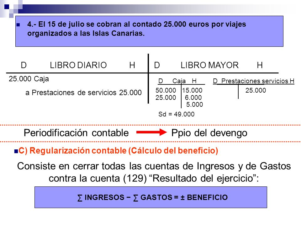 ∑ INGRESOS − ∑ GASTOS = ± BENEFICIO