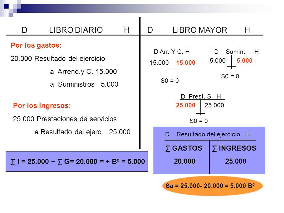D LIBRO DIARIO H D LIBRO MAYOR H Por los gastos: