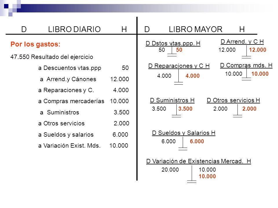 D LIBRO DIARIO H D LIBRO MAYOR H Por los gastos: D Dstos vtas.ppp. H
