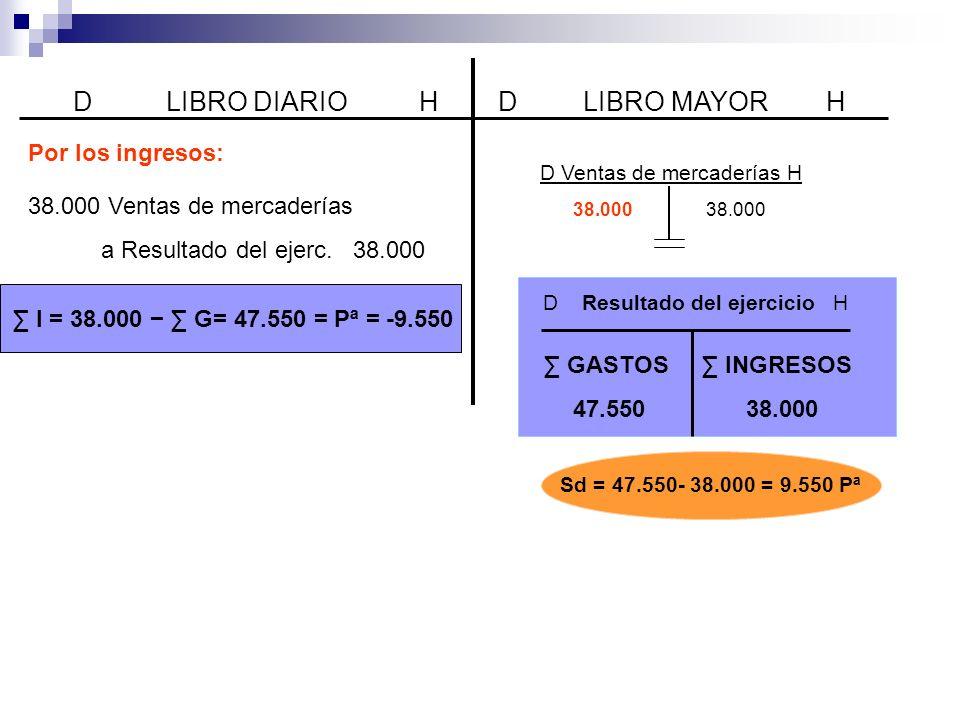 D LIBRO DIARIO H D LIBRO MAYOR H Por los ingresos: