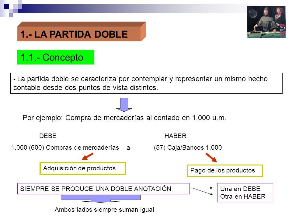 1.- LA PARTIDA DOBLE 1.1.- Concepto