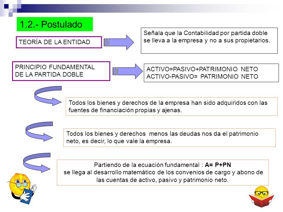 Partiendo de la ecuación fundamental : A= P+PN