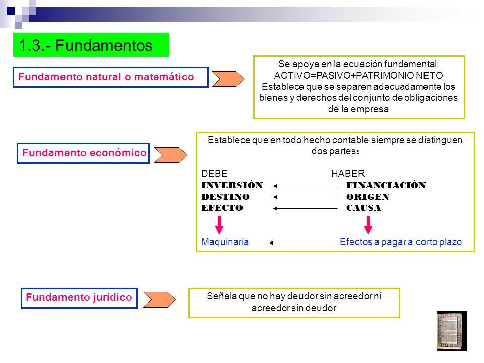1.3.- Fundamentos Fundamento natural o matemático Fundamento económico