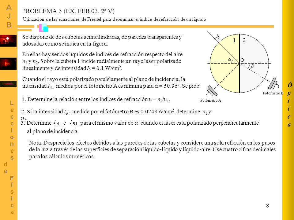 Óptica PROBLEMA 3 (EX. FEB 03, 2ª V) 1 2