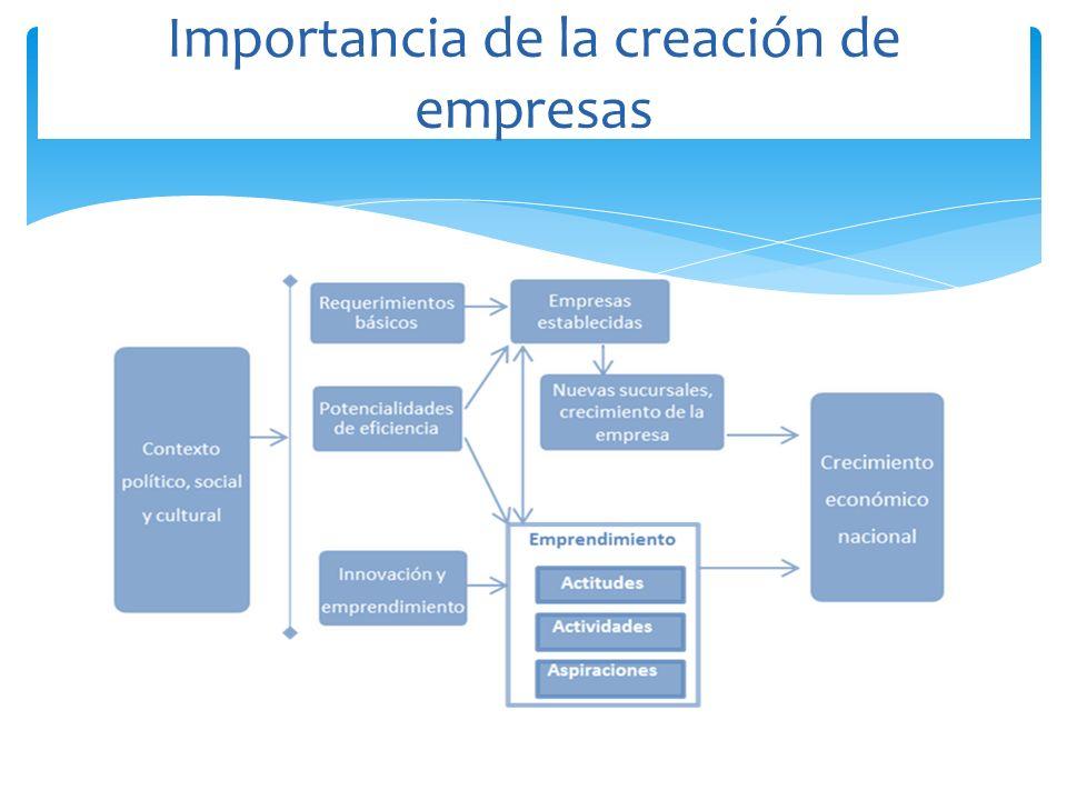 Importancia de la creación de empresas