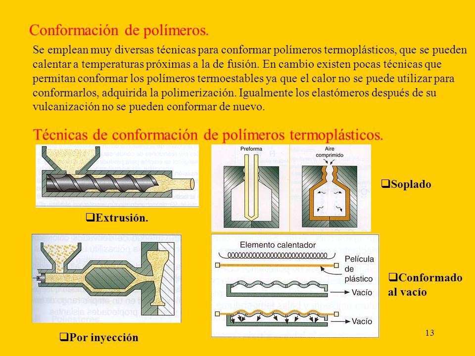 Conformación de polímeros.