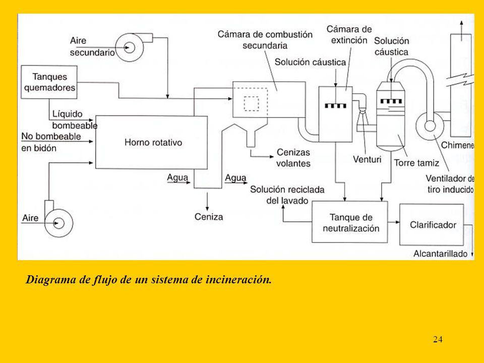 Diagrama de flujo de un sistema de incineración.