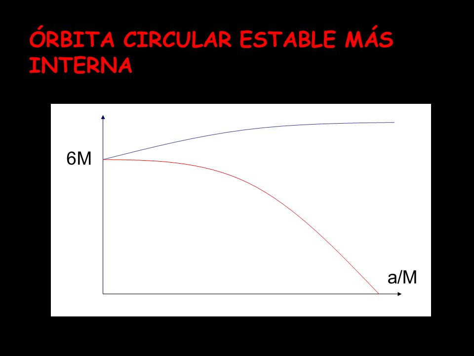 ÓRBITA CIRCULAR ESTABLE MÁS INTERNA