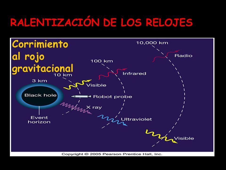 RALENTIZACIÓN DE LOS RELOJES