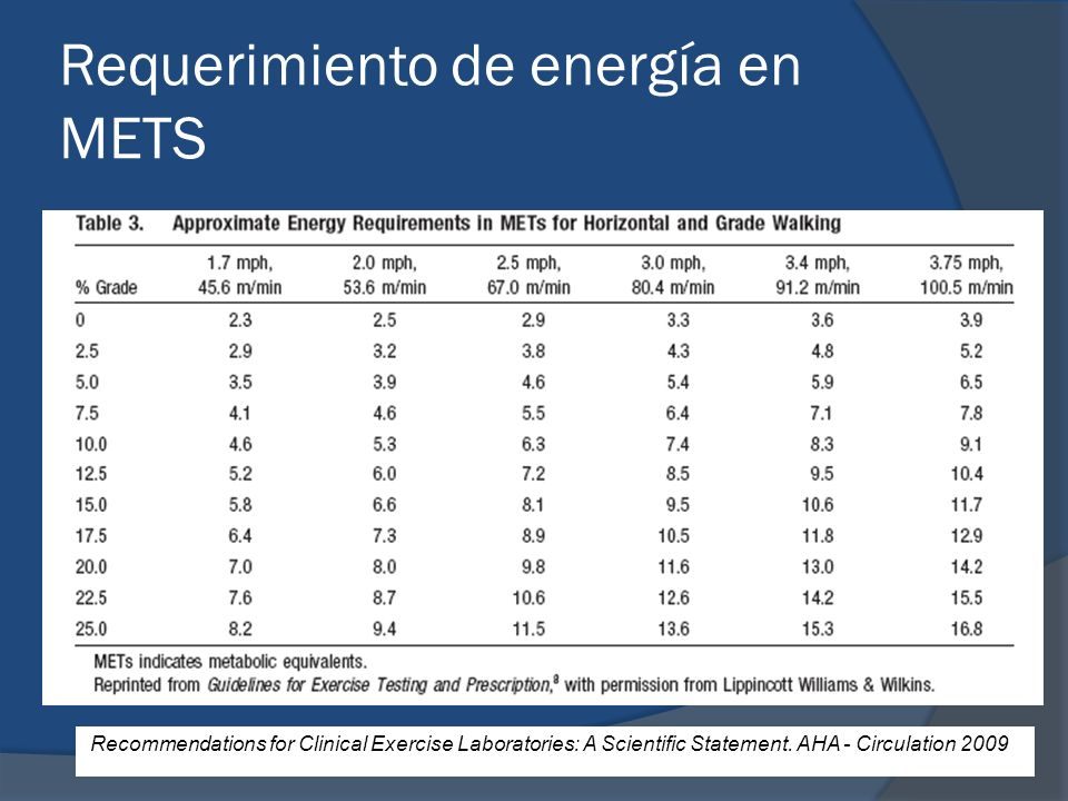 Requerimiento de energía en METS