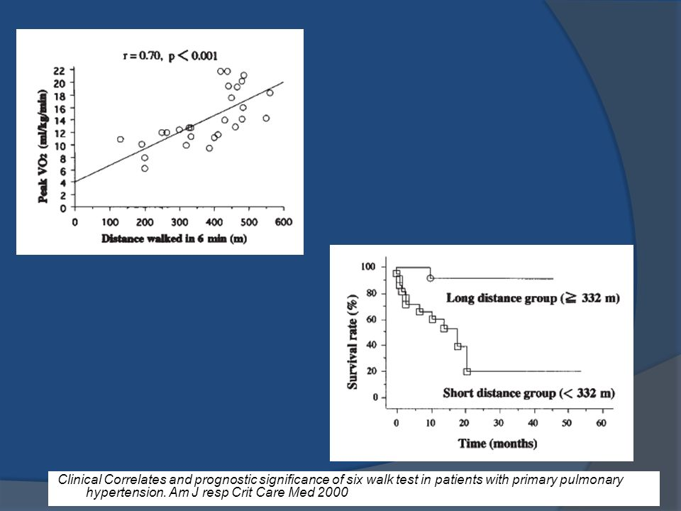 Clinical Correlates and prognostic significance of six walk test in patients with primary pulmonary hypertension.