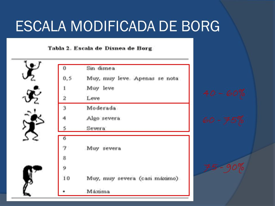 ESCALA MODIFICADA DE BORG