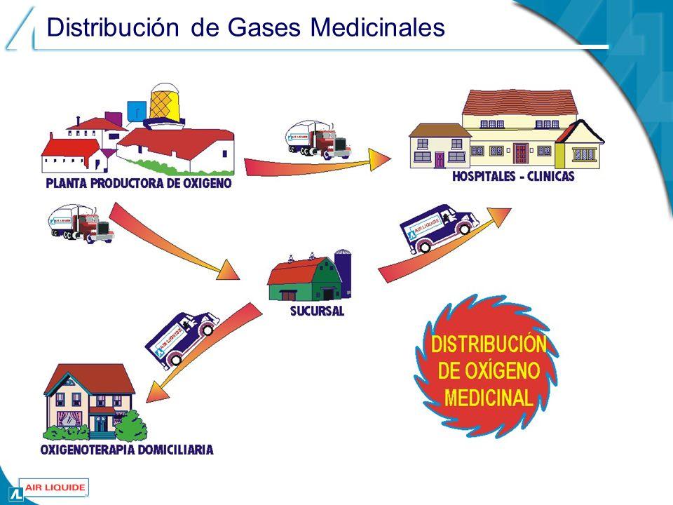 Distribución de Gases Medicinales