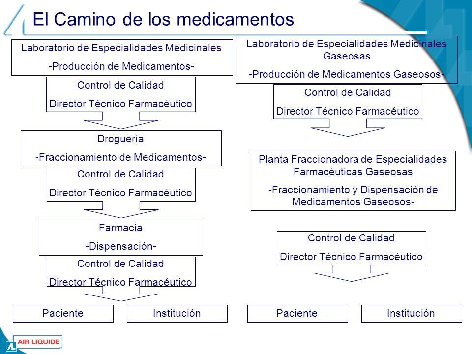 El Camino de los medicamentos