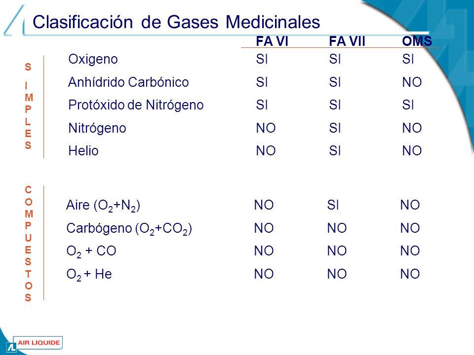 Clasificación de Gases Medicinales