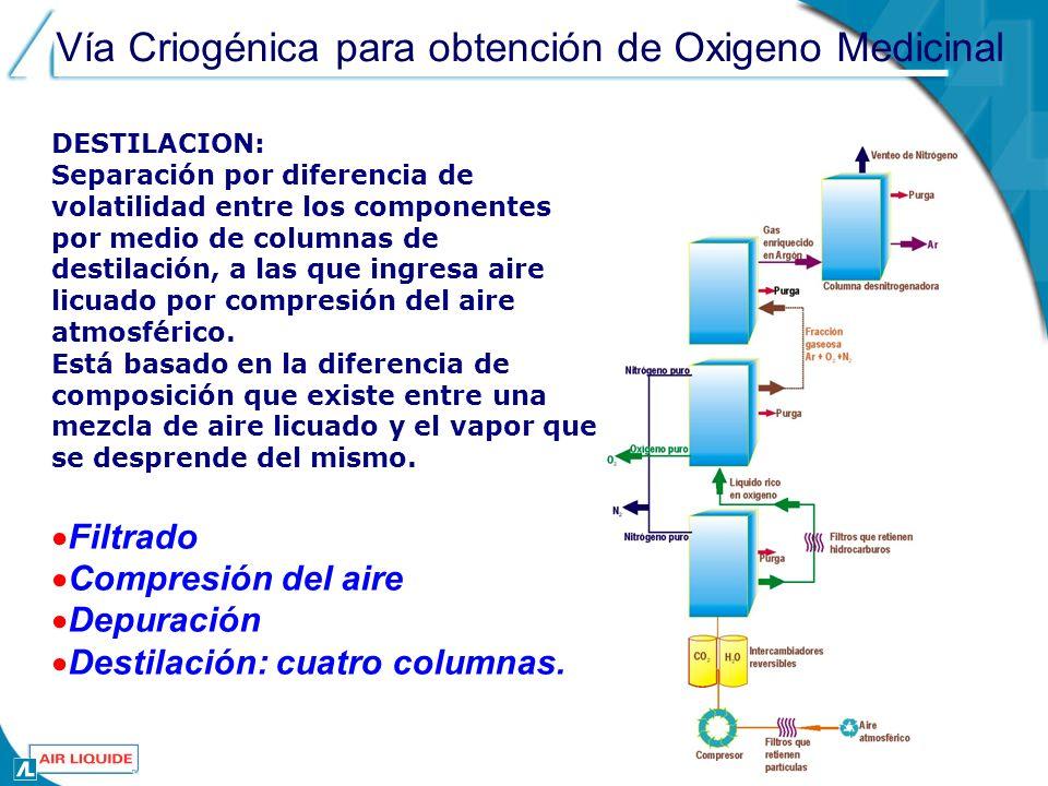 Vía Criogénica para obtención de Oxigeno Medicinal