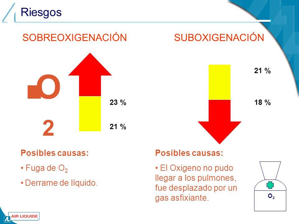 O2 Riesgos SOBREOXIGENACIÓN SUBOXIGENACIÓN Posibles causas: Fuga de O2