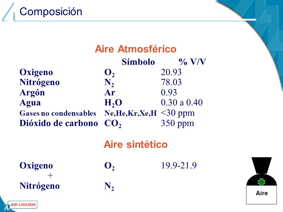 Composición Aire Atmosférico Aire sintético Símbolo % V/V