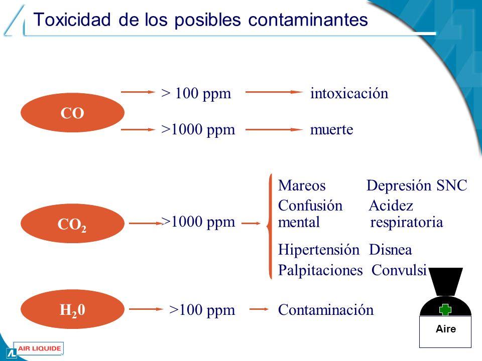 Toxicidad de los posibles contaminantes