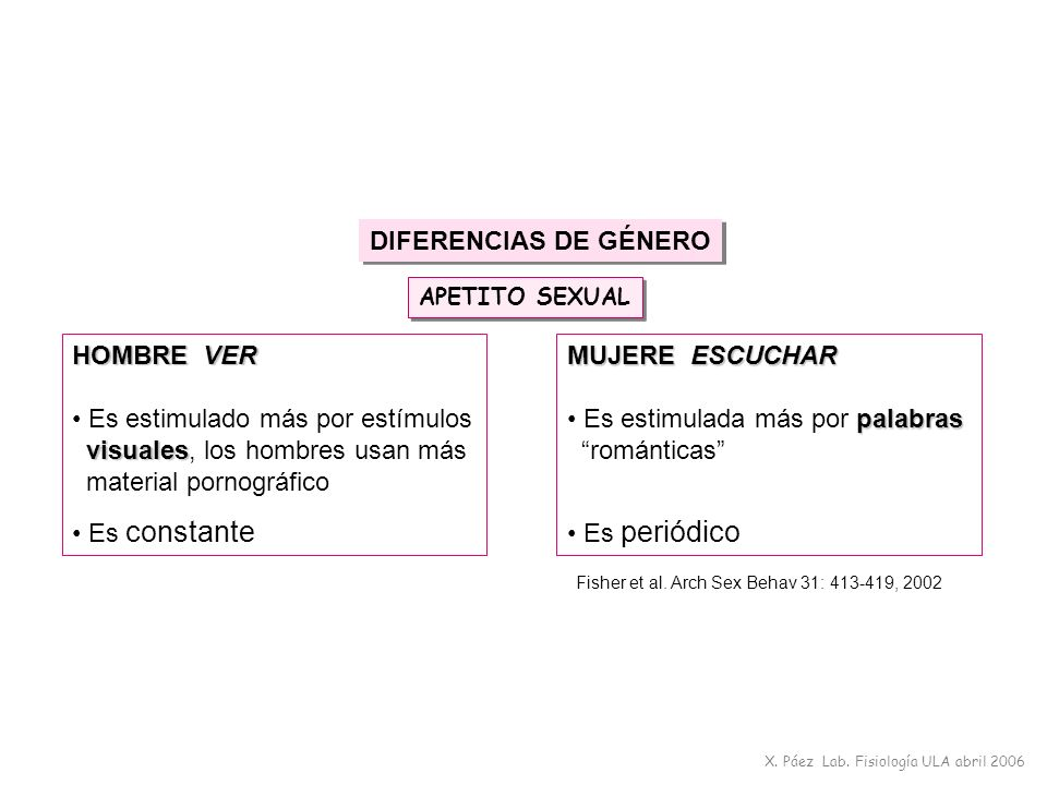 Fisher et al. Arch Sex Behav 31: 413-419, 2002