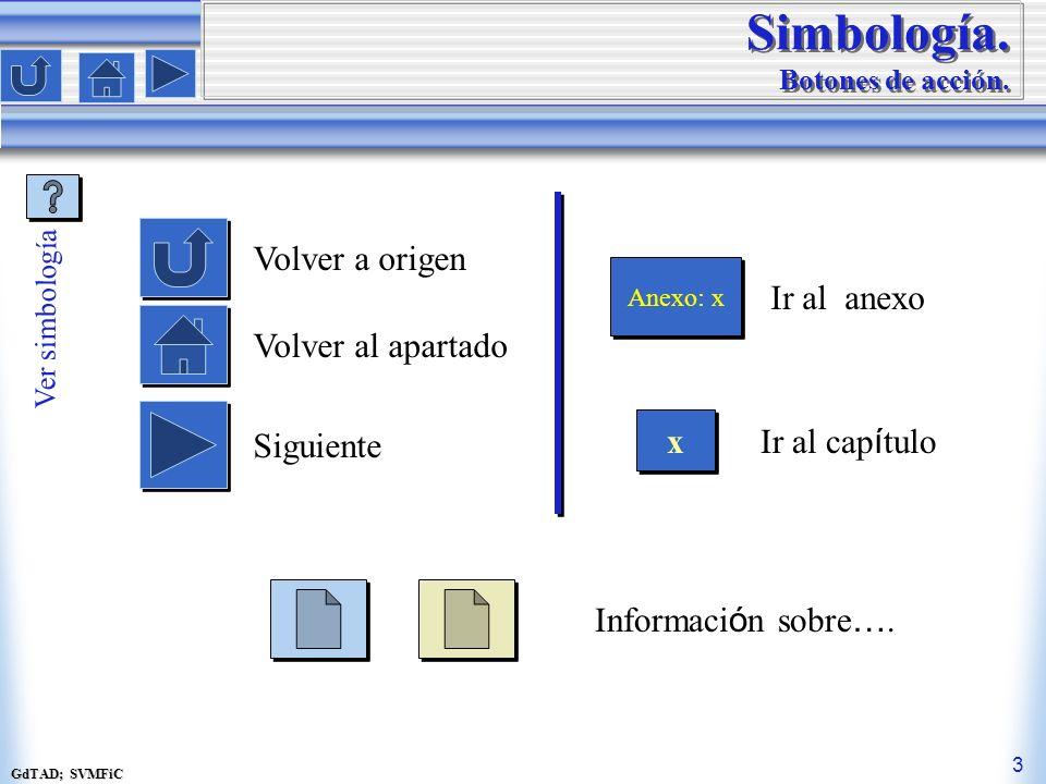 Simbología. Botones de acción.