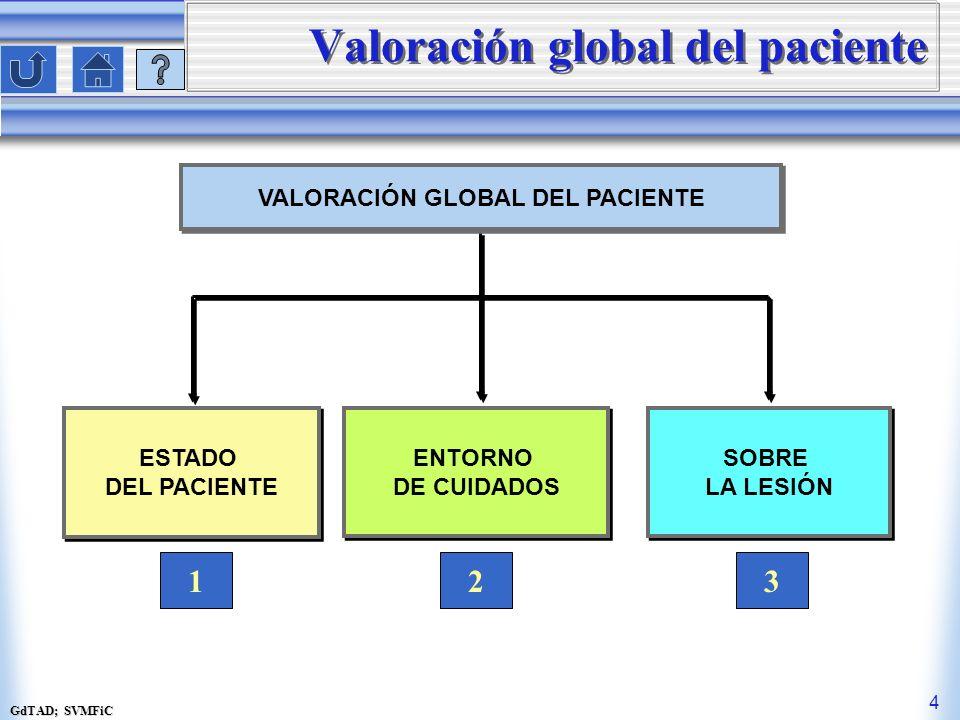 Valoración global del paciente