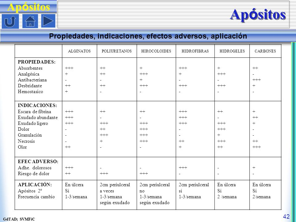 Propiedades, indicaciones, efectos adversos, aplicación